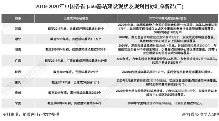 2019-2020年中国各省市5G基站建设现状及规划目标汇总情况(三)
