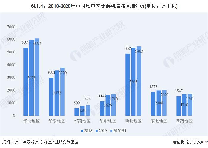 图表4:2018-2020年中国风电累计装机量按区域分析(单位:万千瓦)