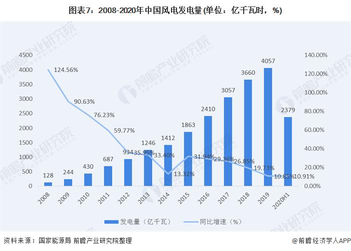 图表7:2008-2020年中国风电发电量(单位:亿千瓦时,%)