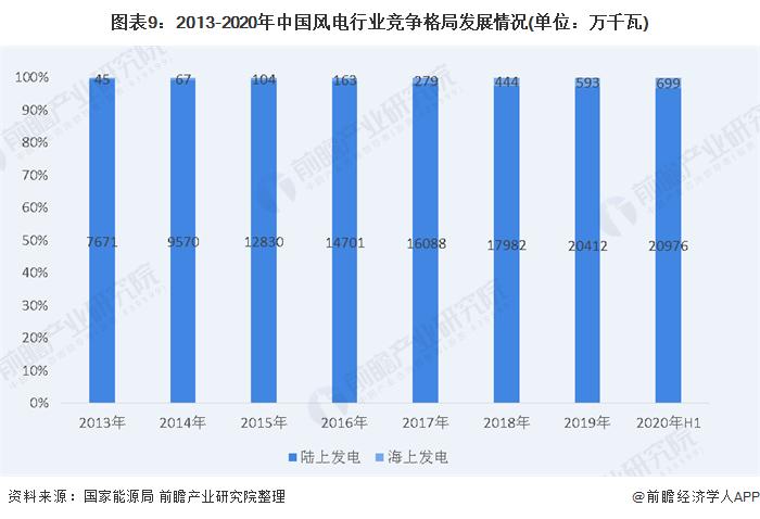图表9:2013-2020年中国风电行业竞争格局发展情况(单位:万千瓦)