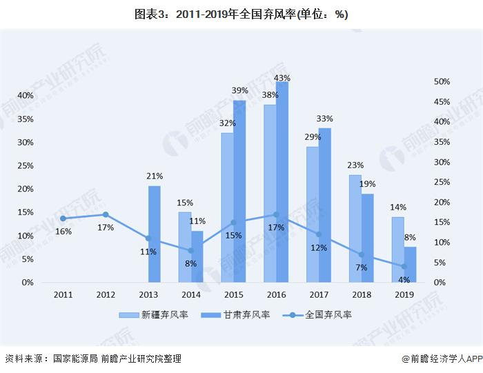 图表3:2011-2019年全国弃风率(单位:%)