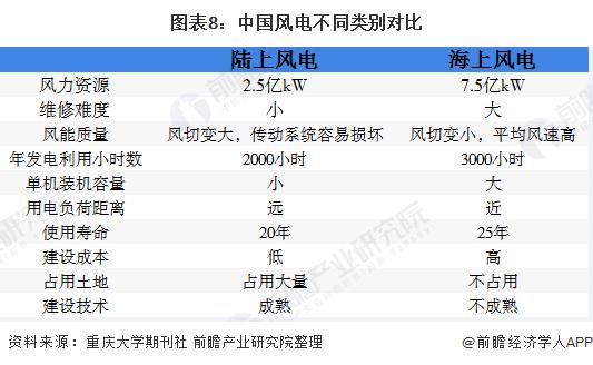 图表8:中国风电不同类别对比