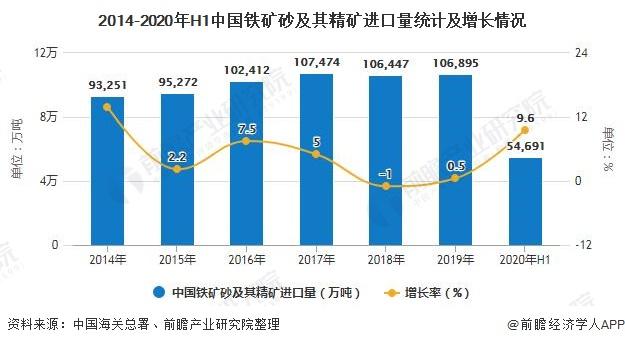 2014-2020年H1中国铁矿砂及其精矿进口量统计及增长情况