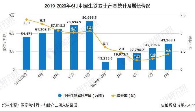 2019-2020年6月中国生铁累计产量统计及增长情况