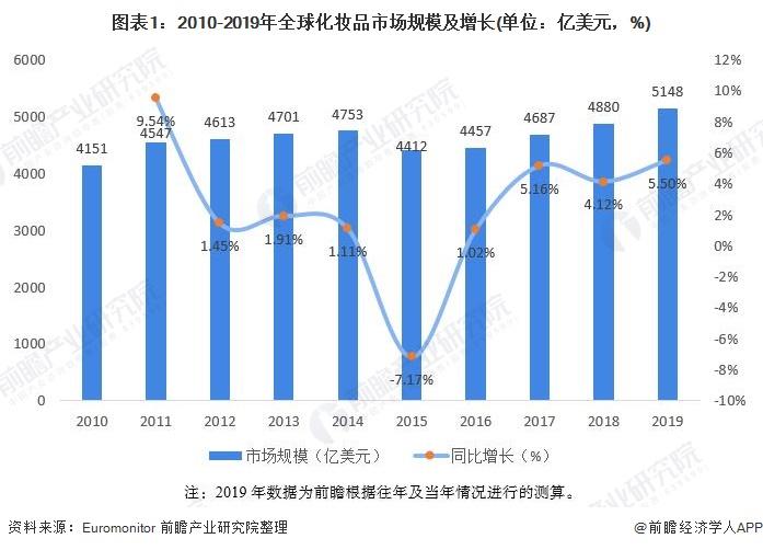 2020年全球彩妆行业市场发展现状分析:产品创新层出不穷【组图】_行业研究报告