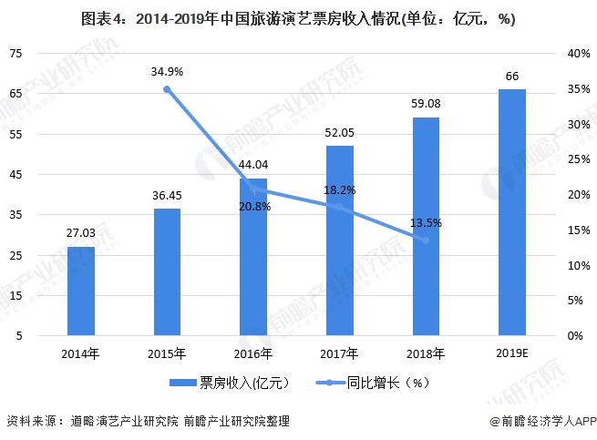 图表4:2014-2019年中国旅游演艺票房收入情况(单位:亿元,%)