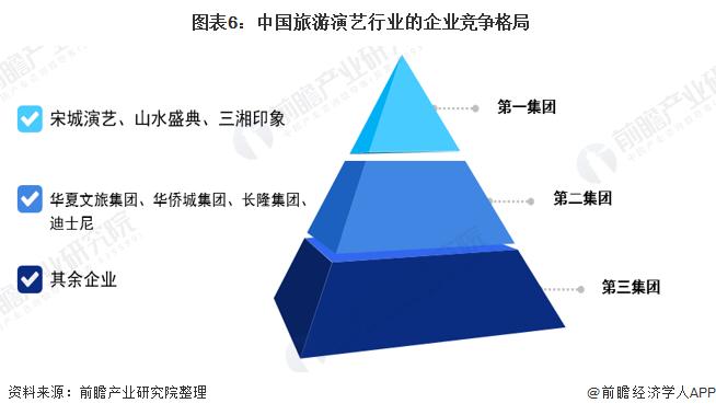 图表6:中国旅游演艺行业的企业竞争格局