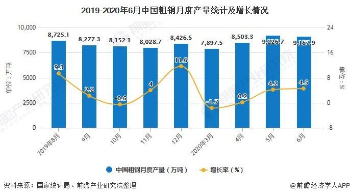 2019-2020年6月中国粗钢月度产量统计及增长情况