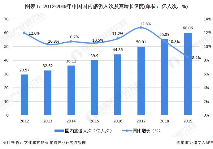 图表1:2012-2019年中国国内旅游人次及其增长速度(单位:亿人次,%)