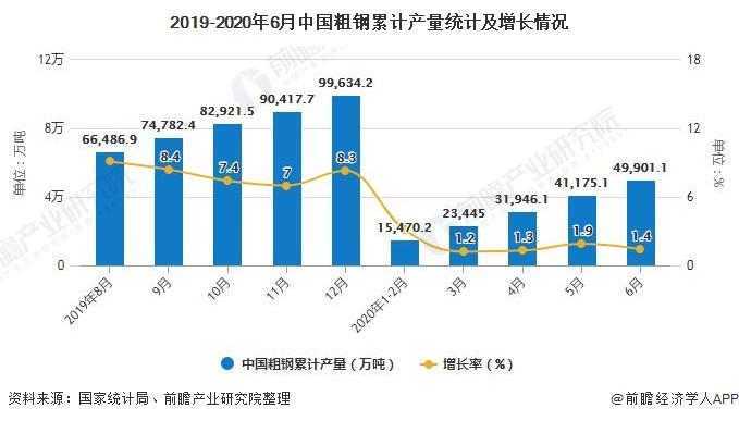 2019-2020年6月中国粗钢累计产量统计及增长情况