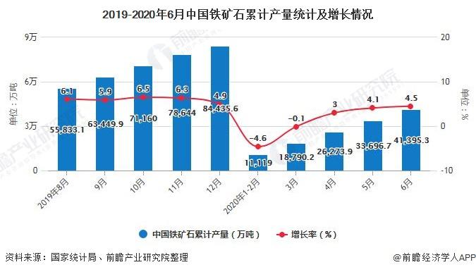 2019-2020年6月中国铁矿石累计产量统计及增长情况