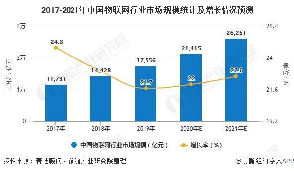 2017-2021年中国物联网行业市场规模统计及增长情况预测