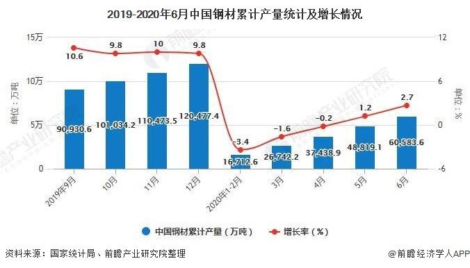 2019-2020年6月中国钢材累计产量统计及增长情况