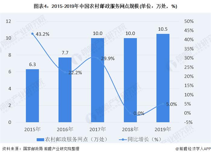 图表4:2015-2019年中国农村邮政服务网点规模(单位:万处,%)