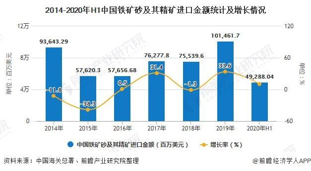 2014-2020年H1中国铁矿砂及其精矿进口金额统计及增长情况