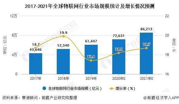 2017-2021年全球物联网行业市场规模统计及增长情况预测