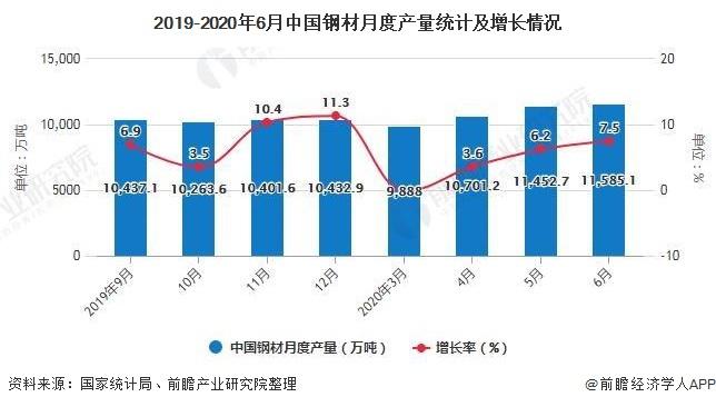 2019-2020年6月中国钢材月度产量统计及增长情况