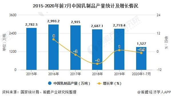2015-2020年前7月中国乳制品产量统计及增长情况