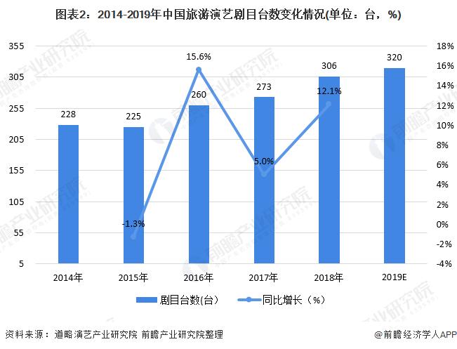 图表2:2014-2019年中国旅游演艺剧目台数变化情况(单位:台,%)