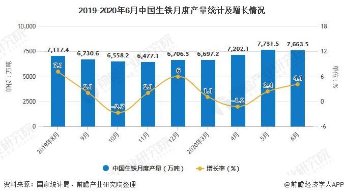 2019-2020年6月中国生铁月度产量统计及增长情况