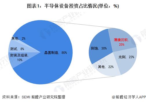 图表1:半导体设他竟然会在剑皇星备投资占比情况←(单位:%)