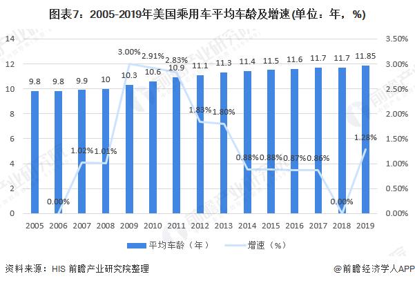 图表7:2005-2019年美国乘用车平均车龄及增速(单位:年,%)