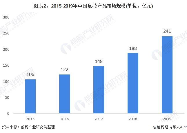 图表2:2015-2019年中国底妆产品市场规模(单位:亿元)