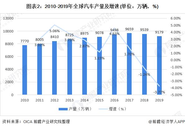 图表2:2010-2019年全球汽车产量及增速(单位:万辆,%)