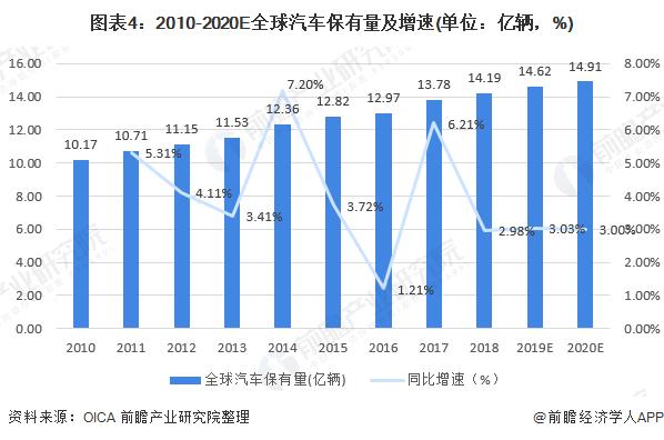 图表4:2010-2020E全球汽车保有量及增速(单位:亿辆,%)