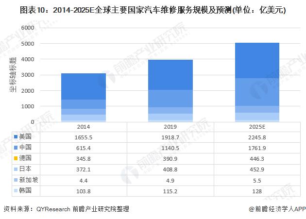 图表10:2014-2025E全球主要国家汽车维修服务规模及预测(单位:亿美元)