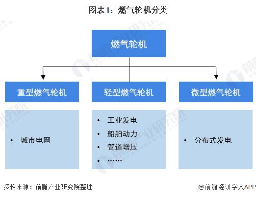 图表1:燃气轮机分类