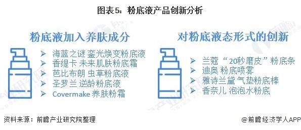图表5:粉底液产品创新分析