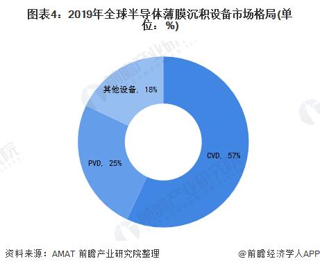 图表4:2019年全球半导体薄膜沉积设备市■场格局(单位:%)