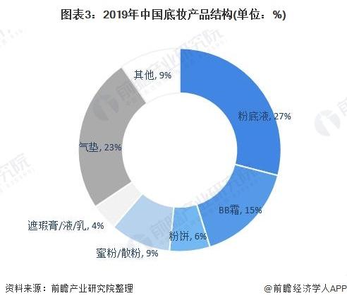 图表3:2019年中国底妆产品结构(单位:%)