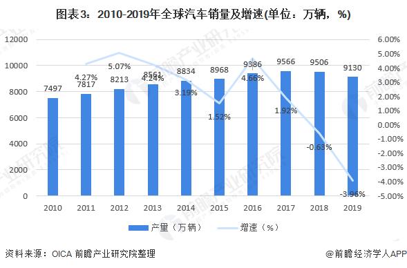图表3:2010-2019年全球汽车销量及增速(单位:万辆,%)