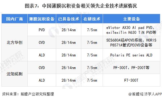 图表7:中国薄膜沉积设备相关领先企业技术进展情�K况