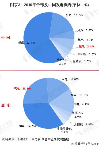 图表3:2019年全球及中国发电构成(单位:%)