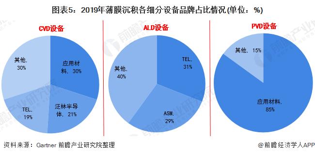 图表5:2019年薄膜沉积各细分设备品牌占比情况(单位:%)