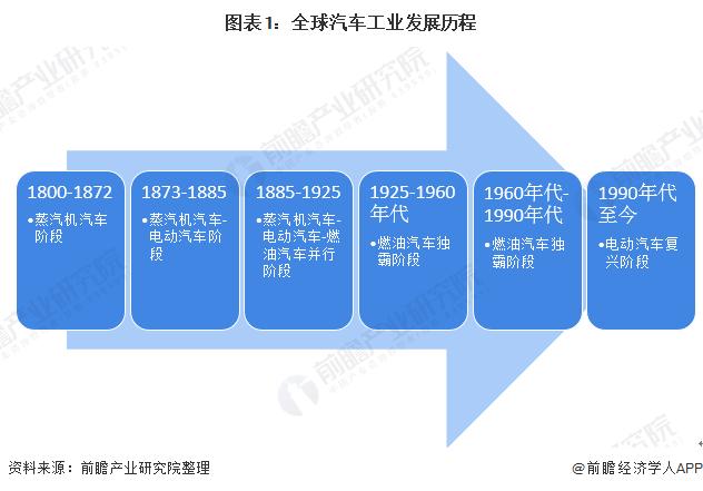 图表1:全球汽车工业发展历程