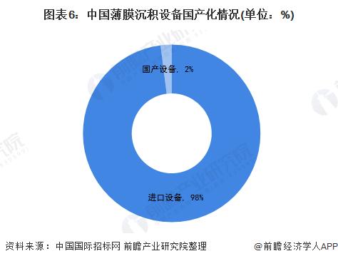 图表6:中国薄透明膜沉积设备国产化情况(单位:%)