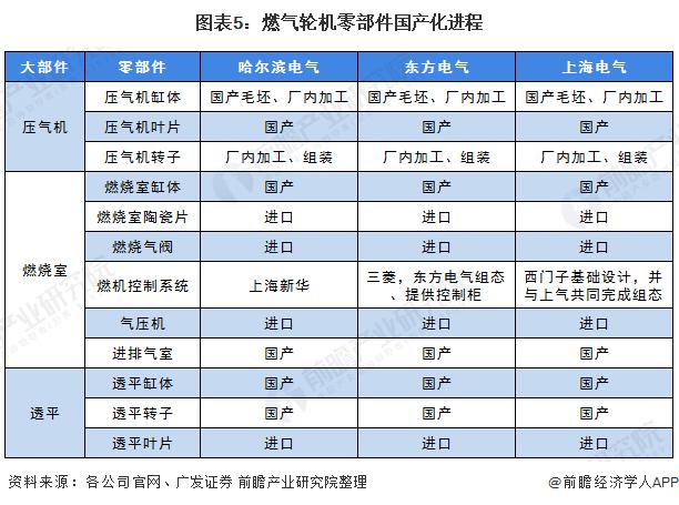 图表5:燃气轮机零部件国产化进程