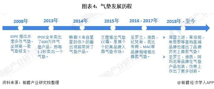 图表4:气垫发展历程