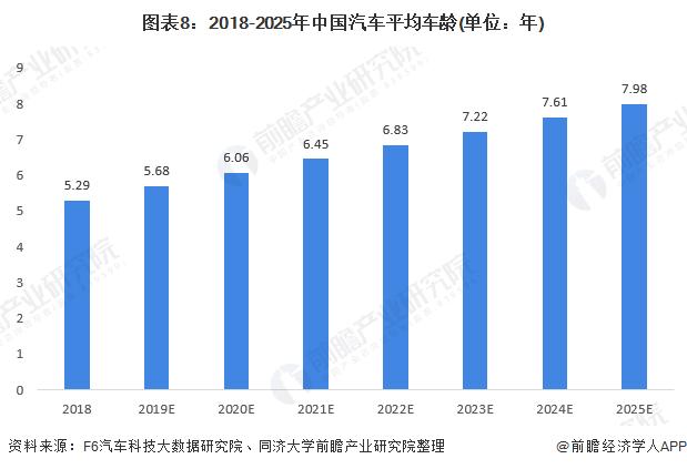 图表8:2018-2025年中国汽车平均车龄(单位:年)
