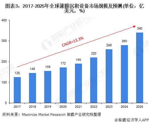 图表3:2017-2025年全球�薄膜沉积设备市场规模及预测(单位:亿美元,%)