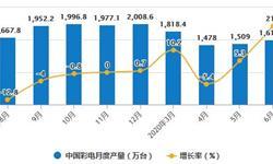 2020年H1中国<em>彩电</em>行业市场分析:累计产量突破8000万台