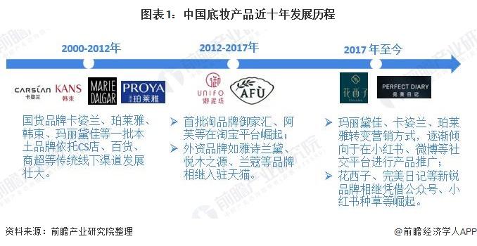图表1:中国底妆产品近十年发展历程