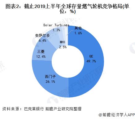 图表2:截止2019上半年全球存量燃气轮机竞争格局(单位:%)