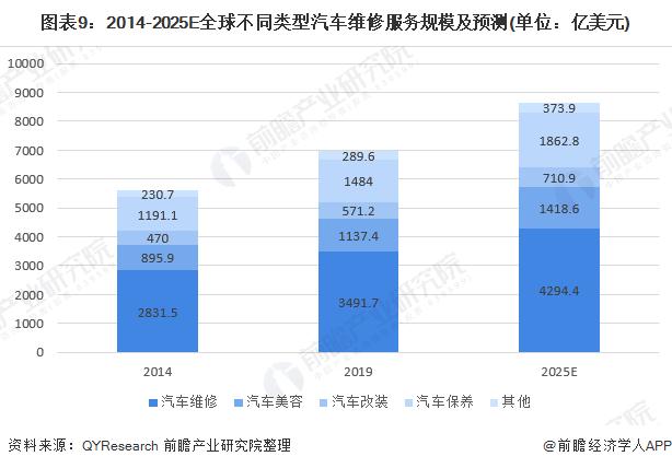 图表9:2014-2025E全球不同类型汽车维修服务规模及预测(单位:亿美元)