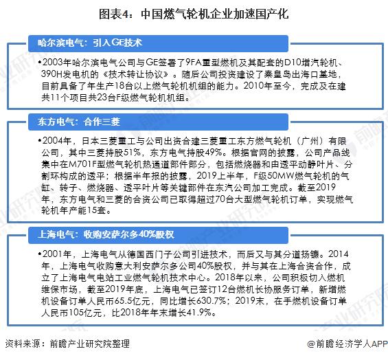 图表4:中国�w燃气轮机企业加速国产化