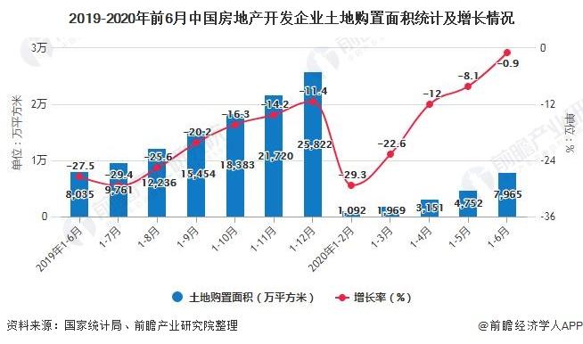 2019-2020年前6月中国房地产开发企业土地购置面积统计及增长情况